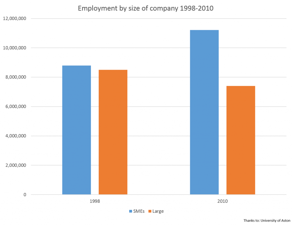 Employment by size of company 1998-2010