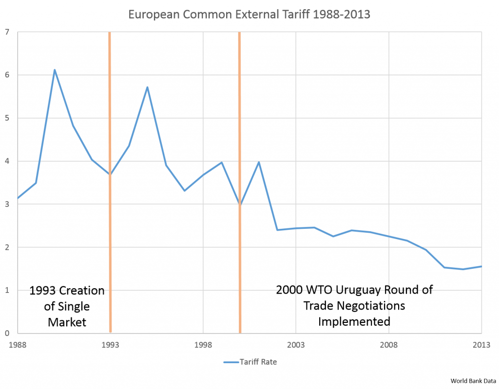 European Common External Tariff 1988-2013