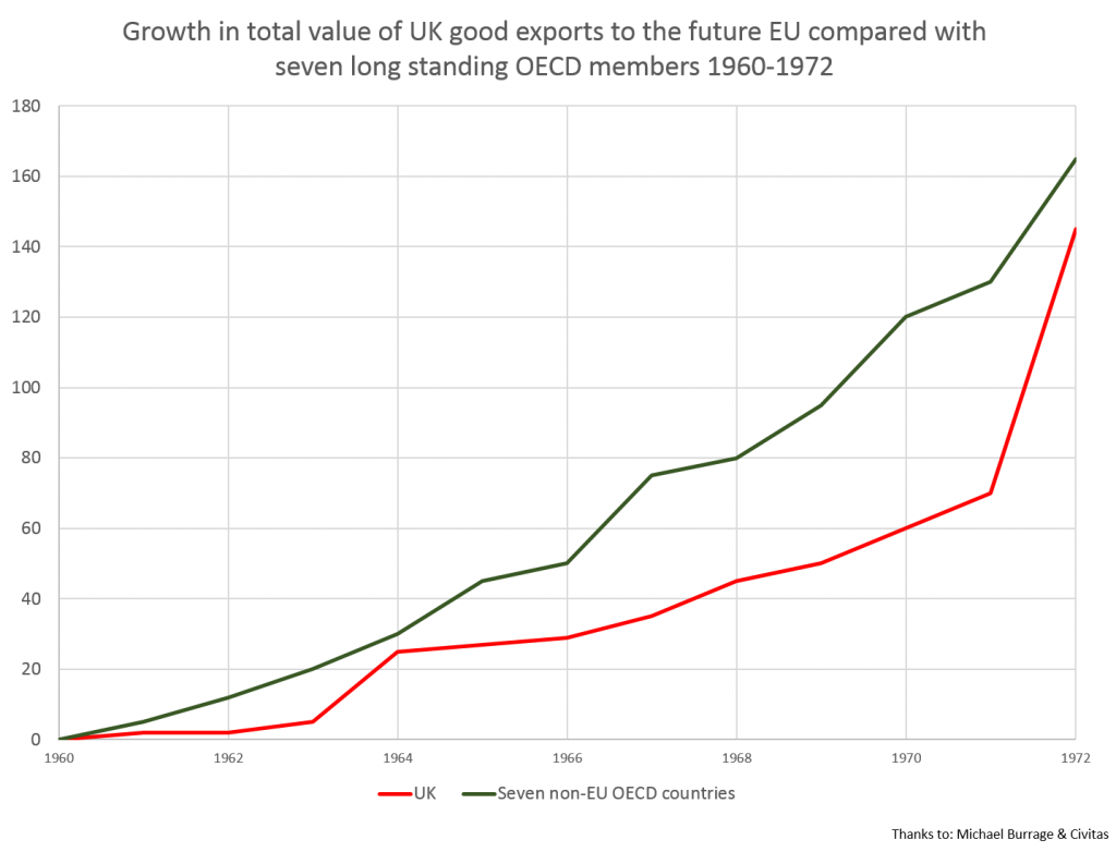 Growth in Value of UK Exports 1960-1972