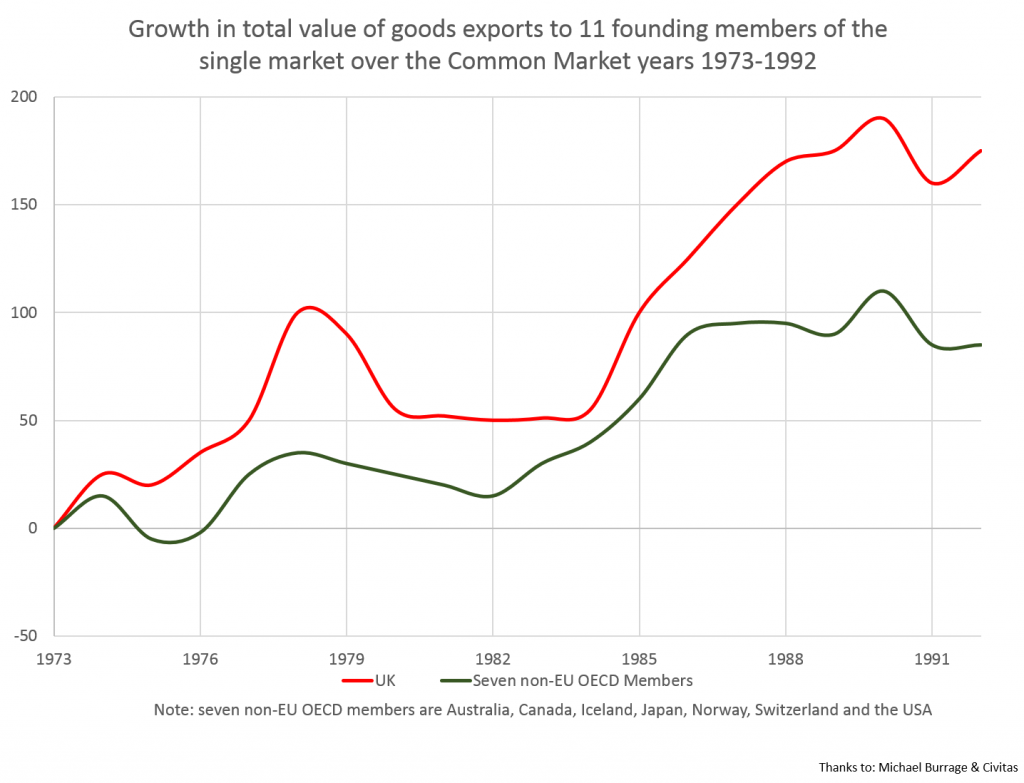 Growth in Value of UK Exports 1973-1992
