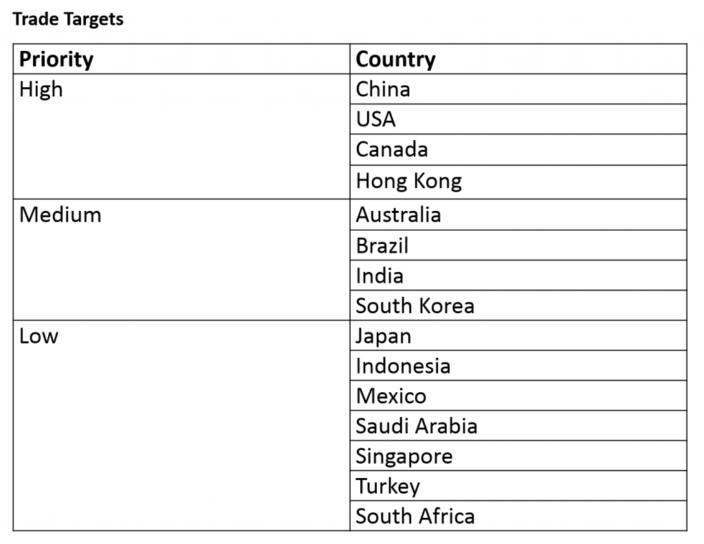 Trade Targets