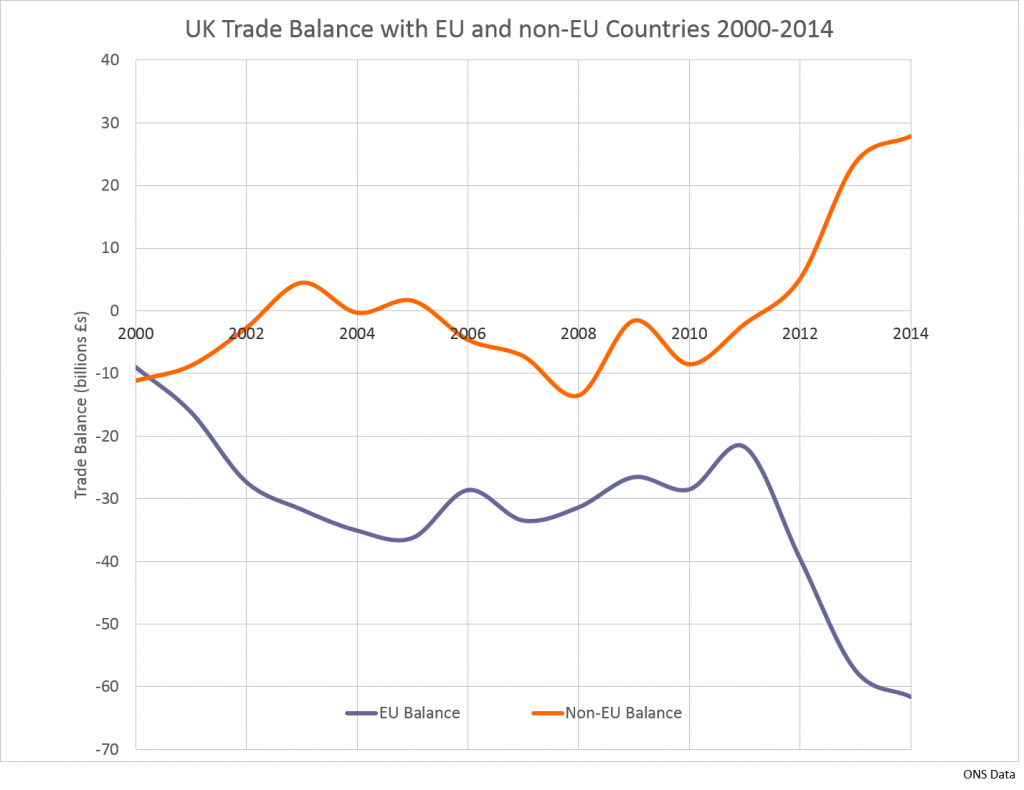 UK Trade Balance with EU and non-EU Countries 2000-2014